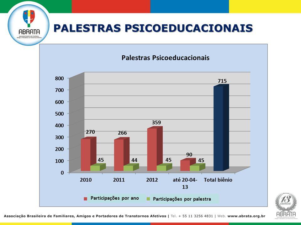 PALESTRAS PSICOEDUCACIONAIS Participações por ano Participações por palestra