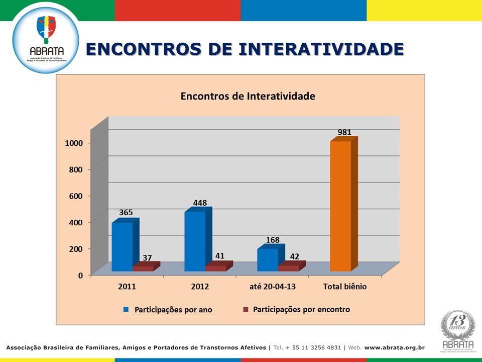 ENCONTROS DE INTERATIVIDADE