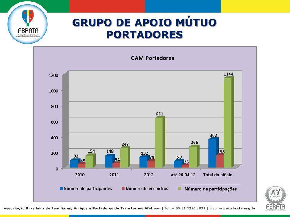 GRUPO DE APOIO MÚTUO PORTADORES