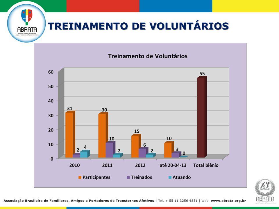 TREINAMENTO DE VOLUNTÁRIOS