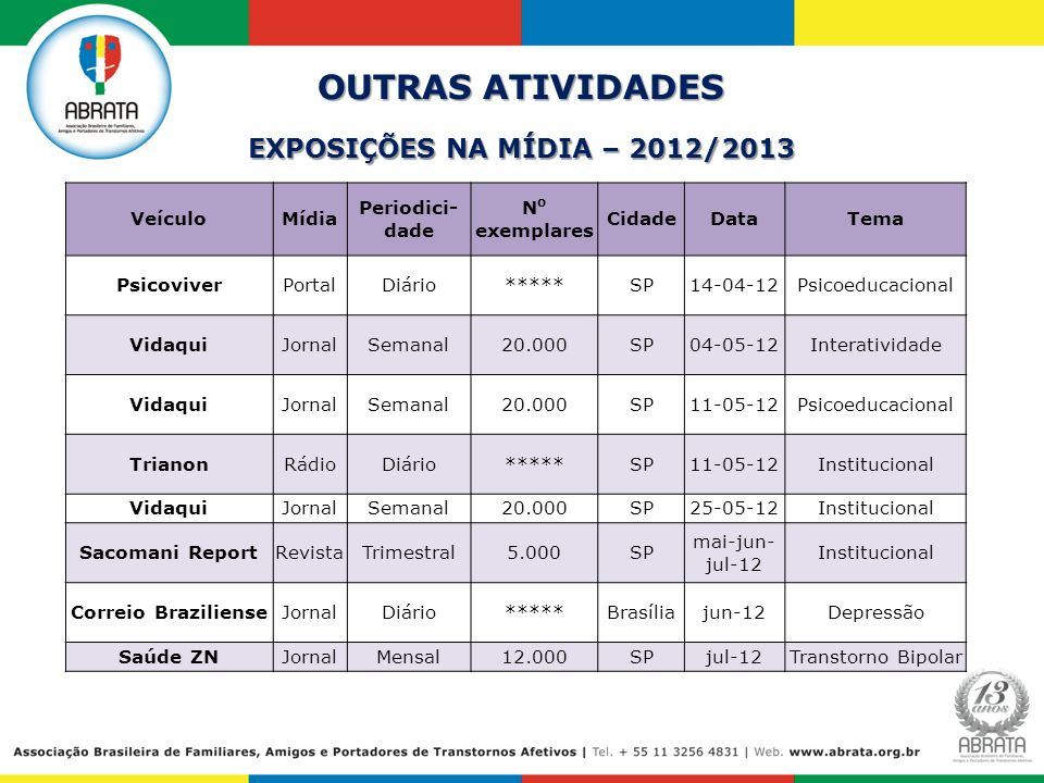 EXPOSIÇÕES NA MÍDIA – 2012/2013 OUTRAS ATIVIDADES VeículoMídia Periodici- dade N o exemplares CidadeDataTema PsicoviverPortalDiário*****SP14-04-12Psic