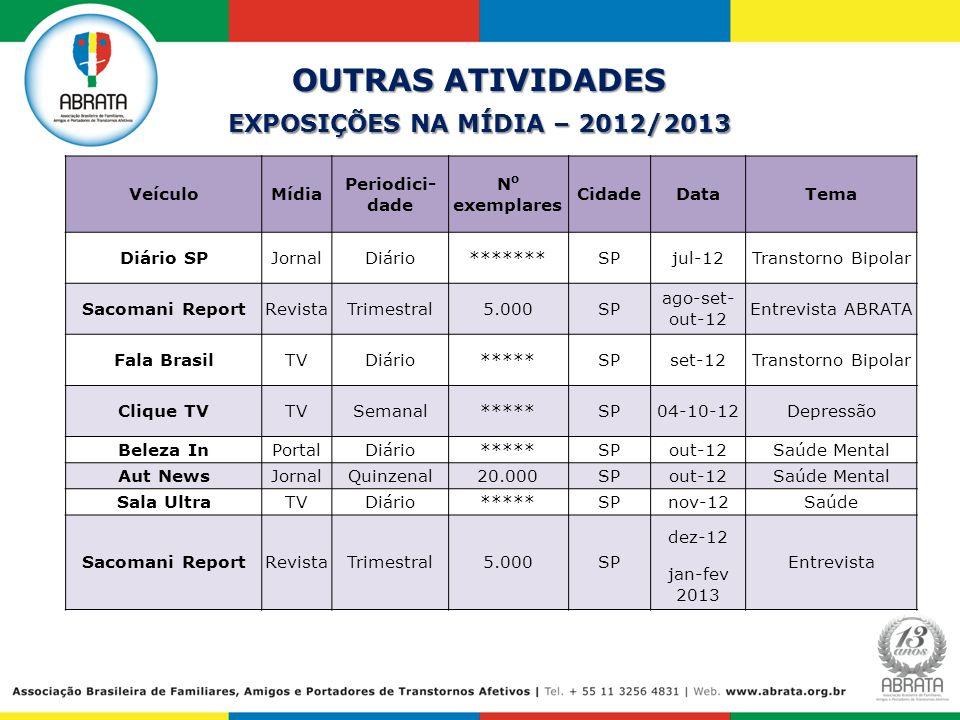 OUTRAS ATIVIDADES EXPOSIÇÕES NA MÍDIA – 2012/2013 VeículoMídia Periodici- dade N o exemplares CidadeDataTema Diário SPJornalDiário*******SPjul-12Trans