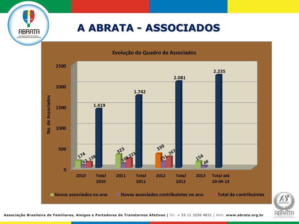 DISTRIBUIÇÃO DE MATERIAL INSTITUCIONAL ABRATA OUTRAS ATIVIDADES EXPO FARMÁCIA: EXPO FARMÁCIA: Principal evento do setor farmacêutico da América Latina - 05 a 07 de julho/12 BEAUTY FAIR: BEAUTY FAIR: Feira Internacional de - 08 a 11 de setembro/12 O evento recebeu 140 mil visitantes entre profissionais e empresários do setor, de todos os estados do Brasil e diversas partes do mundo.