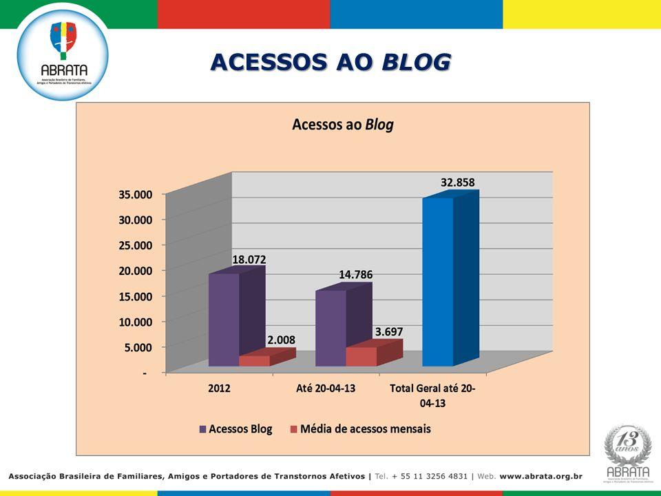 ACESSOS AO BLOG