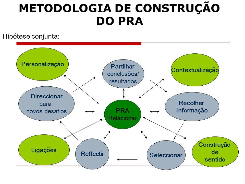 METODOLOGIA DE CONSTRUÇÃO DO PRA Partilhar conclusões/ resultados Recolher Informação Seleccionar Reflectir Direccionar para novos desafios PRA Relaci
