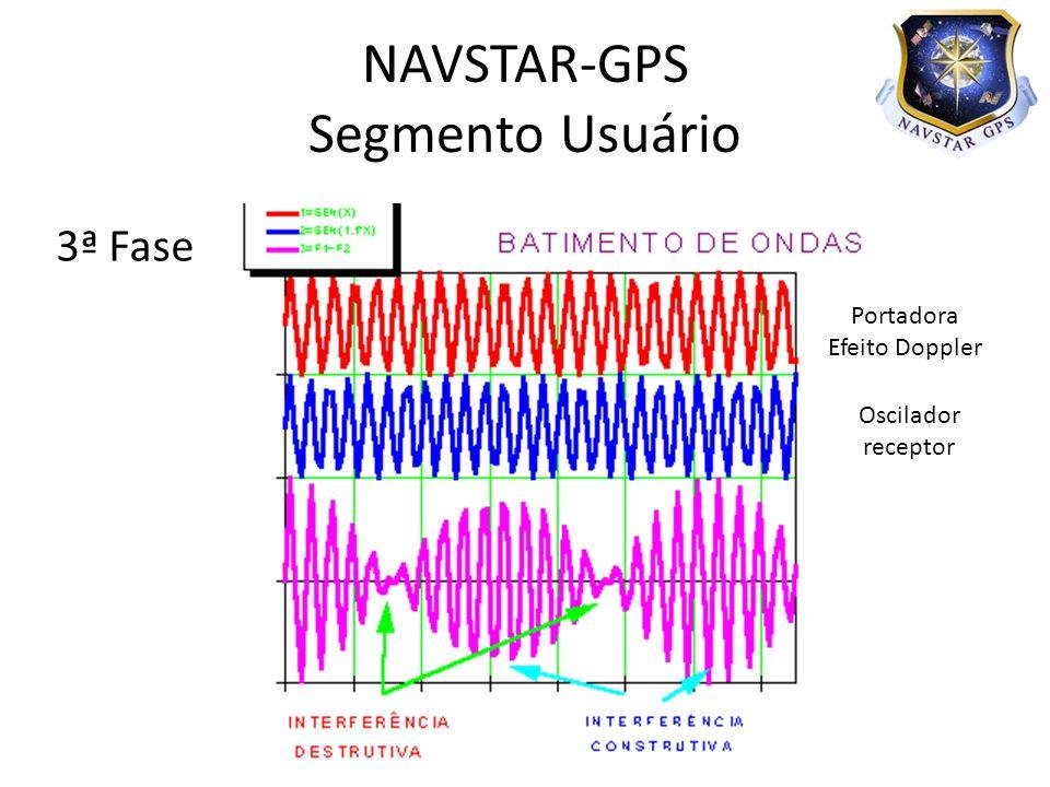 3ª Fase NAVSTAR-GPS Segmento Usuário Portadora Efeito Doppler Oscilador receptor