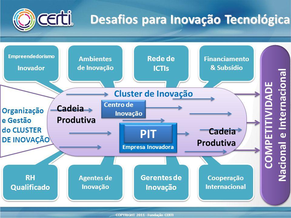 COPYRIGHT 2011 - Fundação CERTI RH Qualificado RH Qualificado Empreendedorismo Inovador Empreendedorismo Inovador Ambientes de Inovação Ambientes de I