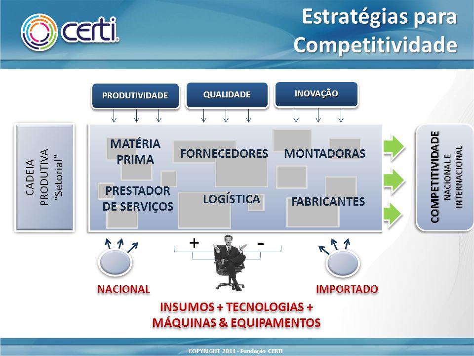 COPYRIGHT 2011 - Fundação CERTI INOVAÇÃOINOVAÇÃO QUALIDADEQUALIDADE PRODUTIVIDADEPRODUTIVIDADE COMPETITIVIDADE NACIONAL E INTERNACIONAL MATÉRIA PRIMA FORNECEDORESMONTADORAS LOGÍSTICA FABRICANTES PRESTADOR DE SERVIÇOS CADEIA PRODUTIVA Setorial CADEIA PRODUTIVA Setorial IMPORTADO NACIONAL + - INSUMOS + TECNOLOGIAS + MÁQUINAS & EQUIPAMENTOS INSUMOS + TECNOLOGIAS + MÁQUINAS & EQUIPAMENTOS Estratégias para Competitividade Competitividade