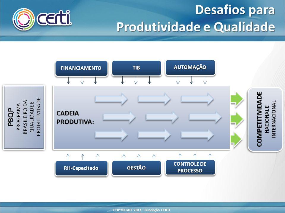 COPYRIGHT 2011 - Fundação CERTI CADEIAPRODUTIVA:CADEIAPRODUTIVA: AUTOMAÇÃOAUTOMAÇÃO TIBTIB FINANCIAMENTOFINANCIAMENTO COMPETITIVIDADE NACIONAL E INTERNACIONAL PBQP PROGRAMA BRASILEIRO DA QUALIDADE E PRODUTIVIDADE PBQP PROGRAMA BRASILEIRO DA QUALIDADE E PRODUTIVIDADE CONTROLE DE PROCESSO PROCESSO GESTÃOGESTÃO RH-CapacitadoRH-Capacitado Desafios para Produtividade e Qualidade