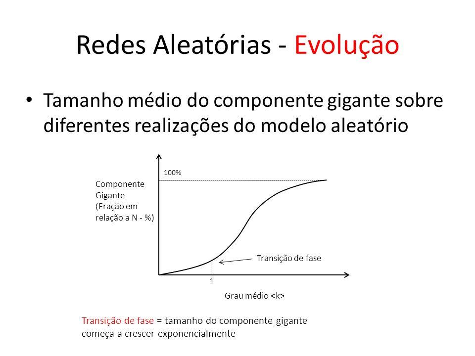 Redes Aleatórias - Evolução Tamanho médio do componente gigante sobre diferentes realizações do modelo aleatório Grau médio Componente Gigante (Fração em relação a N - %) 1 100% Transição de fase Transição de fase = tamanho do componente gigante começa a crescer exponencialmente