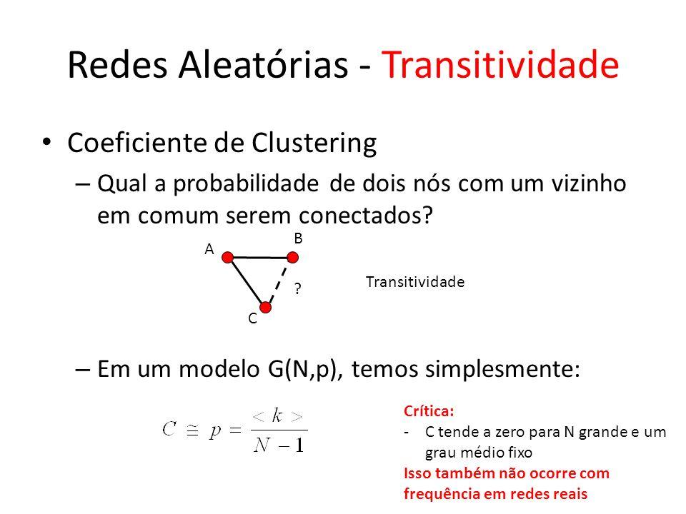 Redes Aleatórias - Transitividade Coeficiente de Clustering – Qual a probabilidade de dois nós com um vizinho em comum serem conectados.