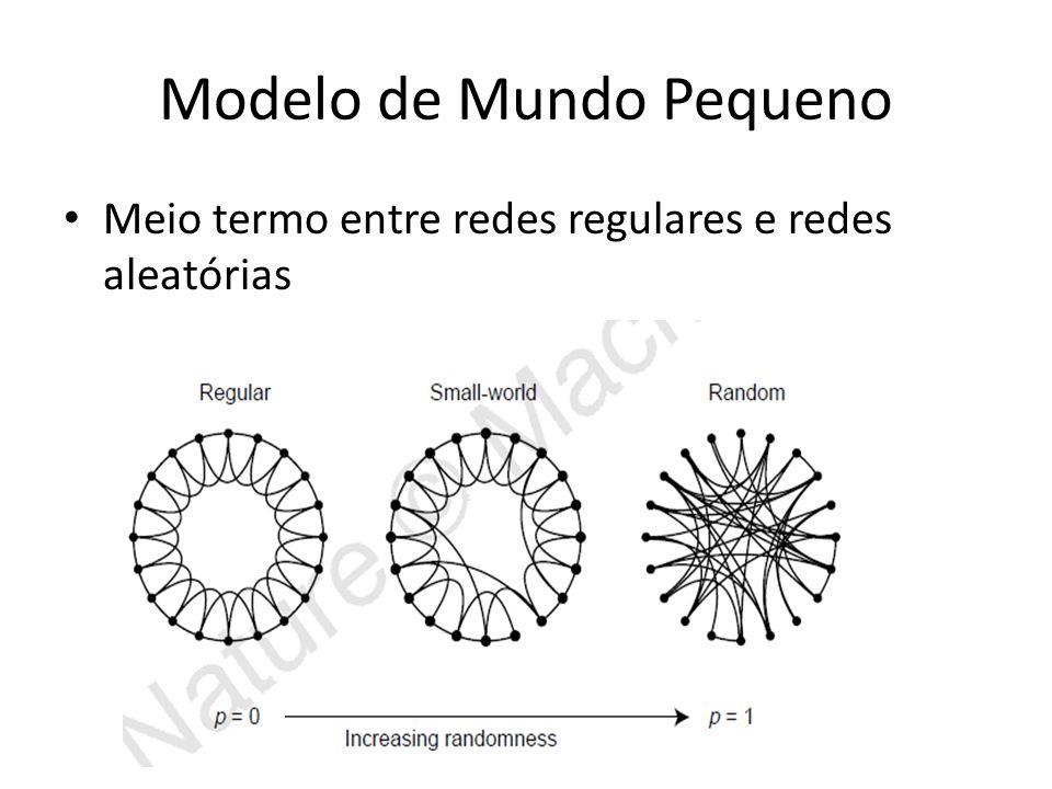 Modelo de Mundo Pequeno Meio termo entre redes regulares e redes aleatórias