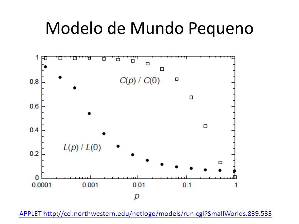 Modelo de Mundo Pequeno APPLET http://ccl.northwestern.edu/netlogo/models/run.cgi?SmallWorlds.839.533