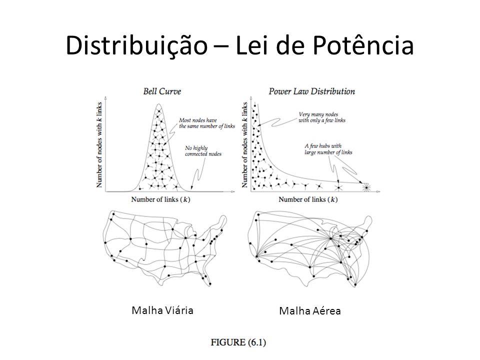 Distribuição – Lei de Potência Malha Viária Malha Aérea