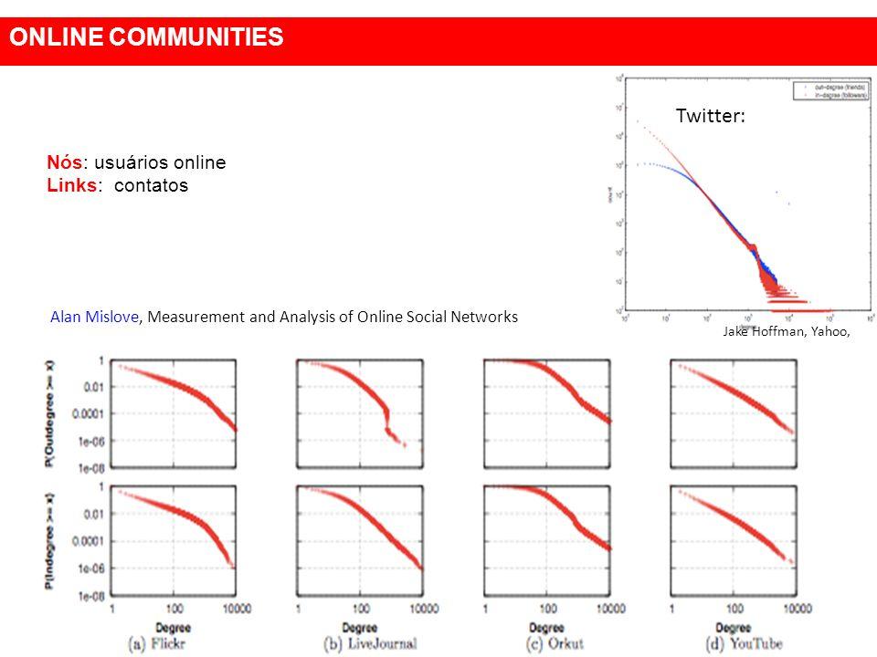 Nós: usuários online Links: contatos ONLINE COMMUNITIES Twitter: Jake Hoffman, Yahoo, Alan Mislove, Measurement and Analysis of Online Social Networks