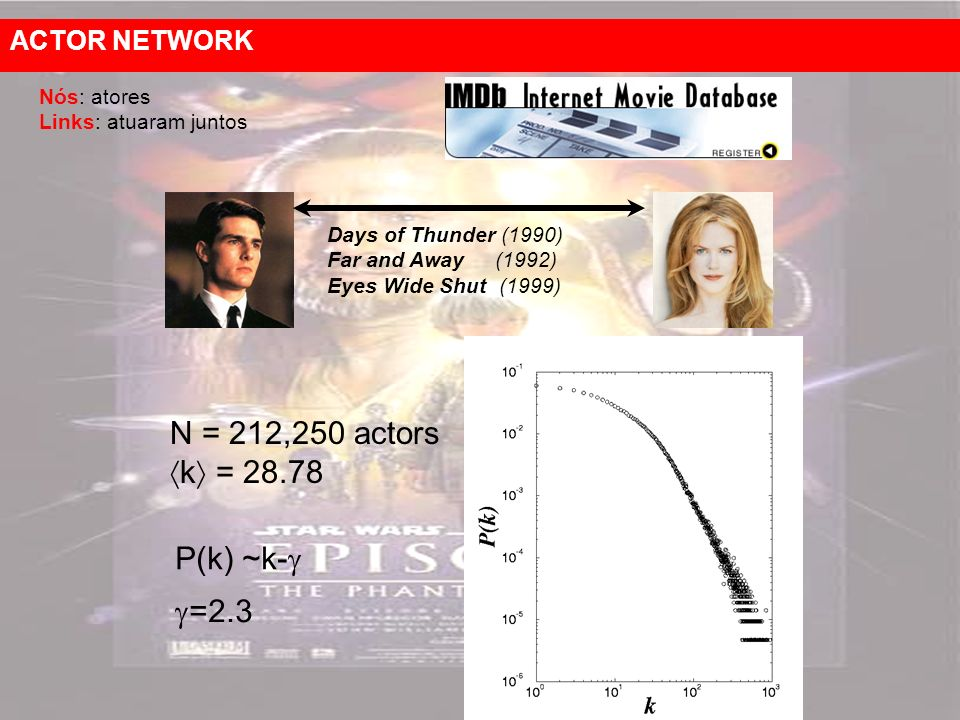 Nós: atores Links: atuaram juntos N = 212,250 actors k = 28.78 P(k) ~k- Days of Thunder (1990) Far and Away (1992) Eyes Wide Shut (1999) =2.3 ACTOR NETWORK