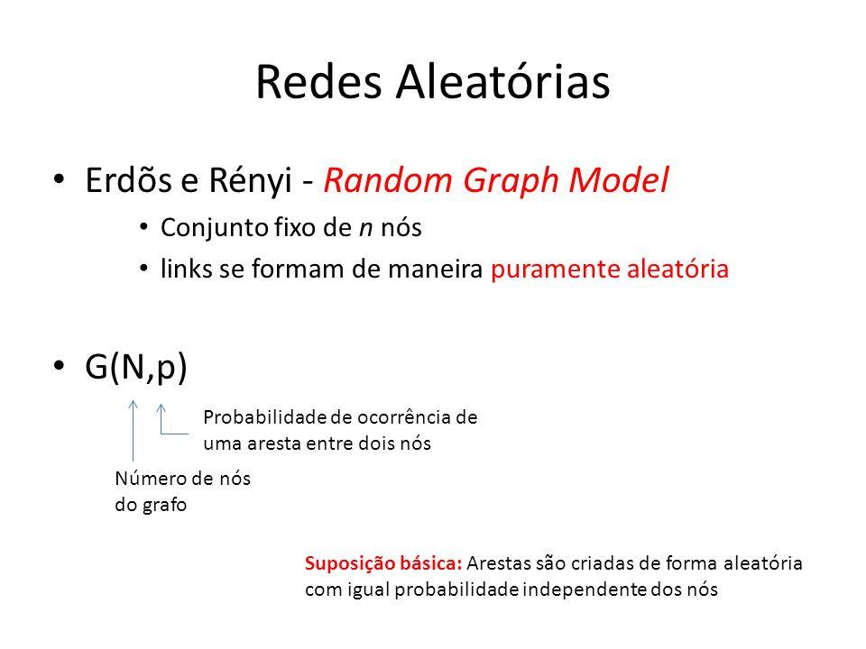 Redes Aleatórias Erdõs e Rényi - Random Graph Model Conjunto fixo de n nós links se formam de maneira puramente aleatória G(N,p) Número de nós do grafo Probabilidade de ocorrência de uma aresta entre dois nós Suposição básica: Arestas são criadas de forma aleatória com igual probabilidade independente dos nós