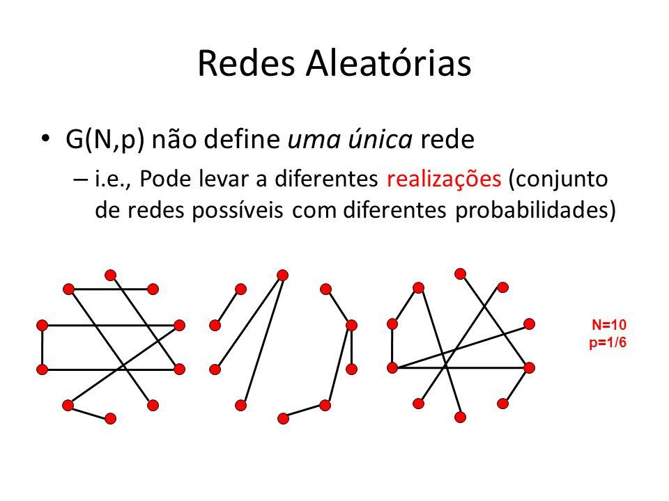 Considerações Finais Vimos modelos de redes bastante conhecidos Entretanto existem outros modelos importantes – E.g., Hierarquical Random Graphs