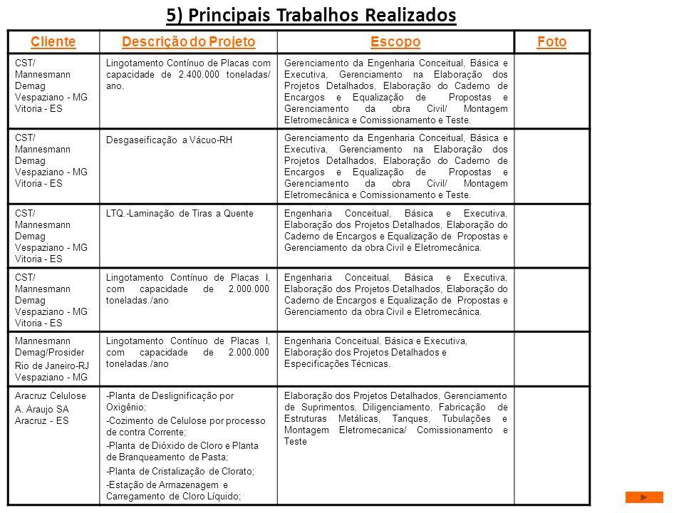 5) Principais Trabalhos Realizados ClienteDescrição do ProjetoEscopoFoto CST/ Mannesmann Demag Vespaziano - MG Vitoria - ES Lingotamento Contínuo de P