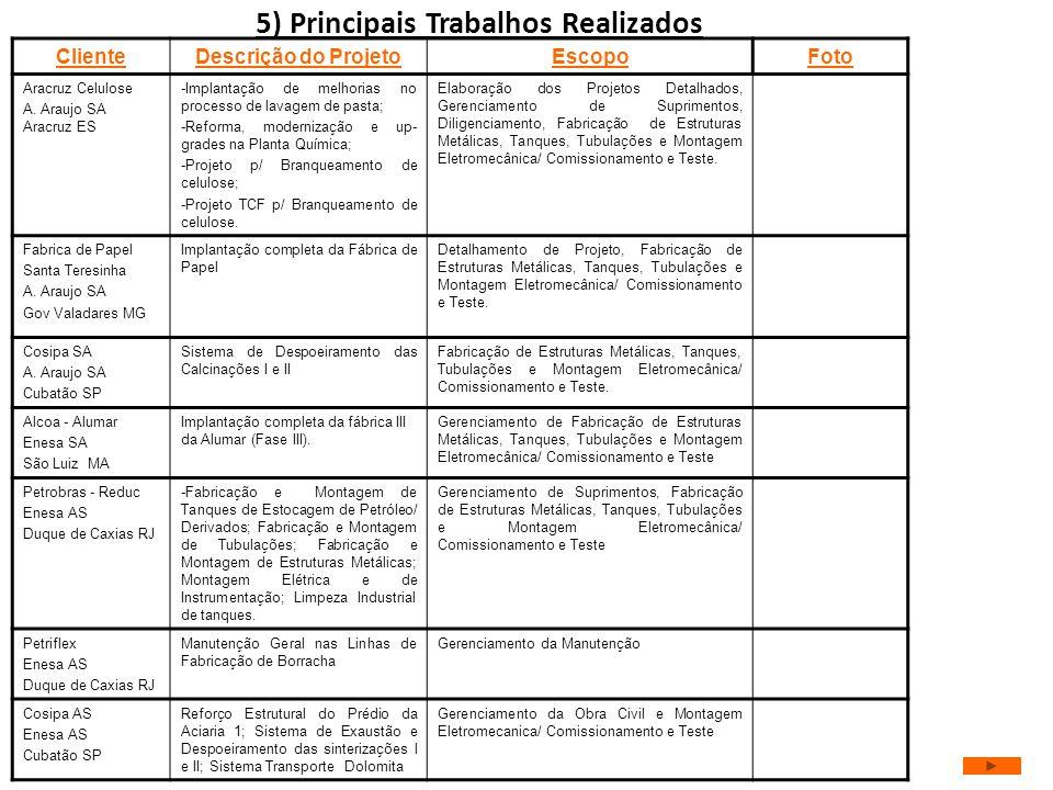 5) Principais Trabalhos Realizados ClienteDescrição do ProjetoEscopoFoto Aracruz Celulose A. Araujo SA Aracruz ES -Implantação de melhorias no process