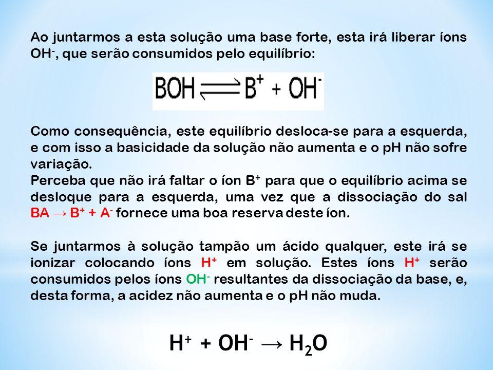 Ao juntarmos a esta solução uma base forte, esta irá liberar íons OH -, que serão consumidos pelo equilíbrio: Como consequência, este equilíbrio deslo