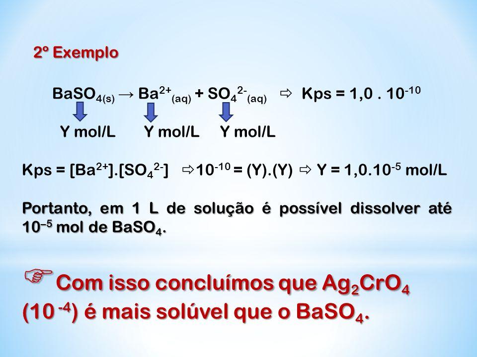 2º Exemplo BaSO 4(s) Ba 2+ (aq) + SO 4 2- (aq) Kps = 1,0. 10 -10 Y mol/L Y mol/L Y mol/L Kps = [Ba 2+ ].[SO 4 2- ] 10 -10 = (Y).(Y) Y = 1,0.10 -5 mol/