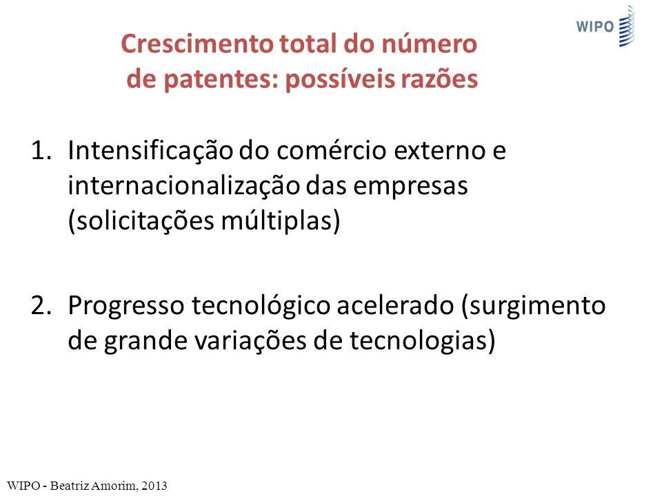 Crescimento total do número de patentes: possíveis razões 1.Intensificação do comércio externo e internacionalização das empresas (solicitações múltiplas) 2.Progresso tecnológico acelerado (surgimento de grande variações de tecnologias) WIPO - Beatriz Amorim, 2013