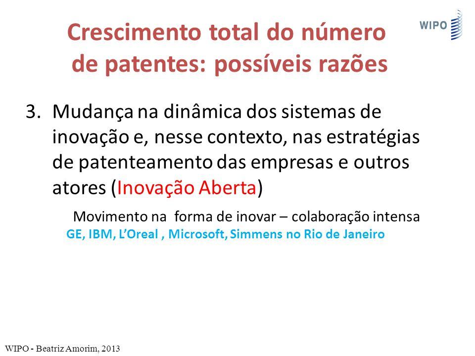 Crescimento total do número de patentes: possíveis razões 3.Mudança na dinâmica dos sistemas de inovação e, nesse contexto, nas estratégias de patenteamento das empresas e outros atores (Inovação Aberta) Movimento na forma de inovar – colaboração intensa GE, IBM, LOreal, Microsoft, Simmens no Rio de Janeiro WIPO - Beatriz Amorim, 2013