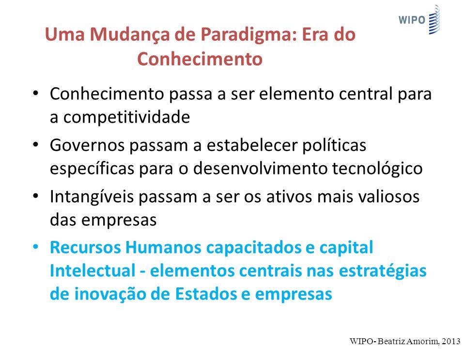 Uma Mudança de Paradigma: Era do Conhecimento Conhecimento passa a ser elemento central para a competitividade Governos passam a estabelecer políticas