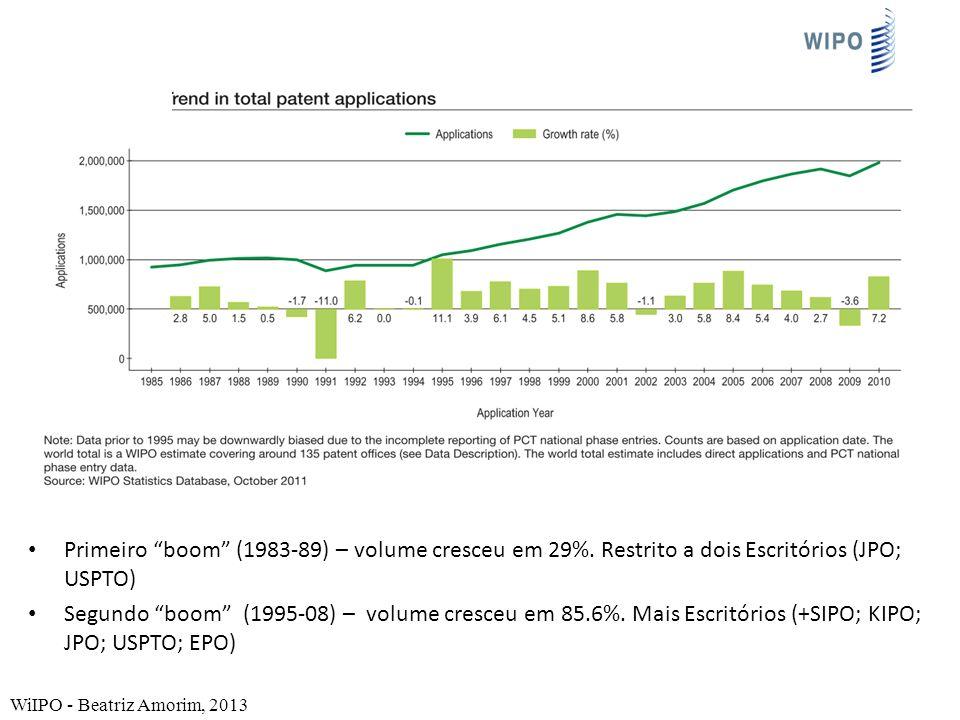 Primeiro boom (1983-89) – volume cresceu em 29%. Restrito a dois Escritórios (JPO; USPTO) Segundo boom (1995-08) – volume cresceu em 85.6%. Mais Escri