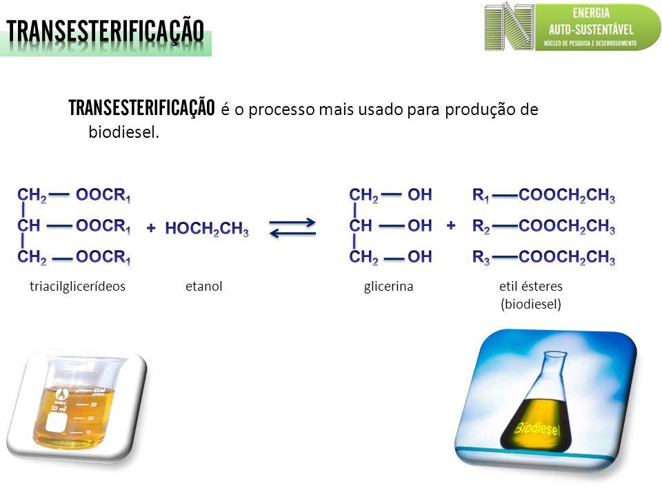 TRANSESTERIFICAÇÃO é o processo mais usado para produção de biodiesel. etanol glicerinaetil ésteres (biodiesel) triacilglicerídeos