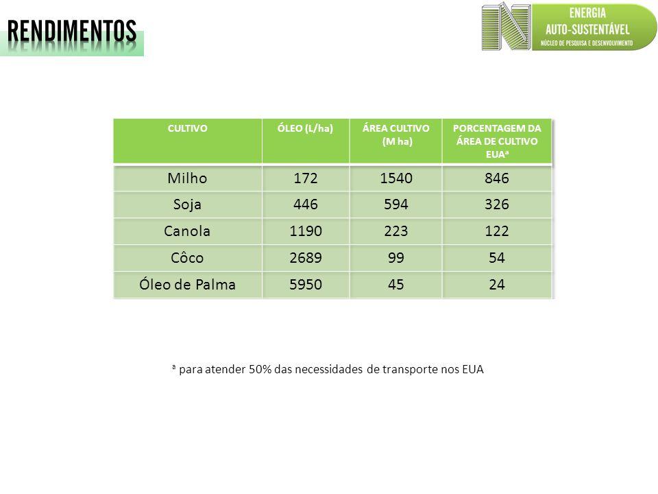 a para atender 50% das necessidades de transporte nos EUA b 70% de óleo na biomassa c 30% de óleo na biomassa
