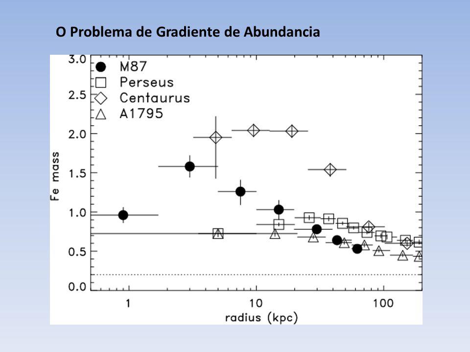Supernovae II e Ia (a) Camadas de cebola com um centro de Fe (b) Que atinge Chandrasekhar-mass e colapsa.