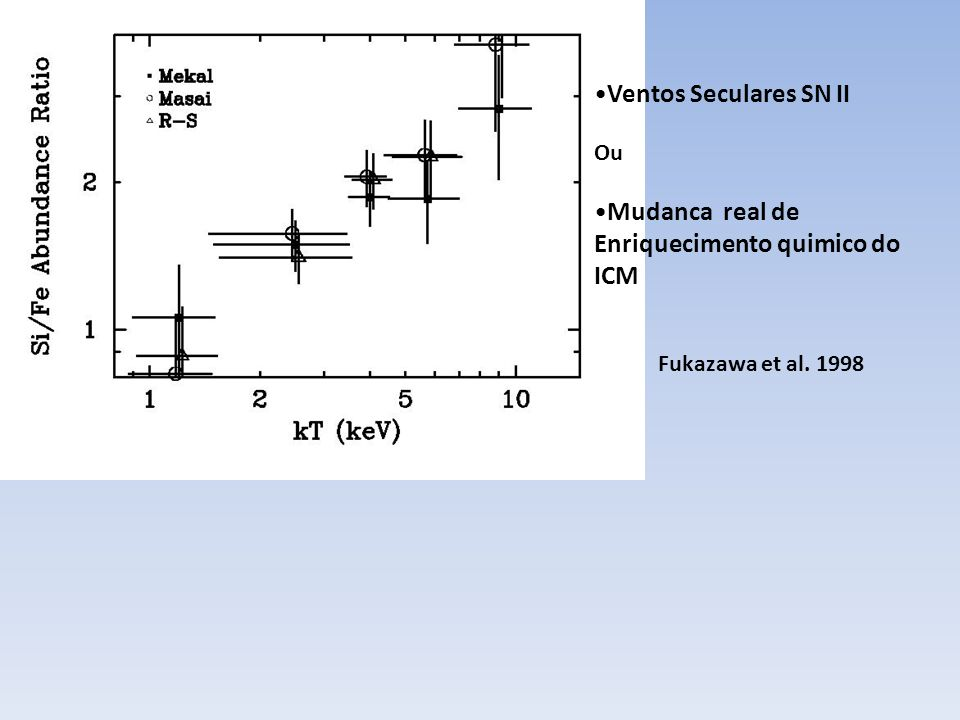 Aumento de abundância central (Ulmer 1988) Luz das Es correlaciona com a massa de Fe (Arnaud et al.