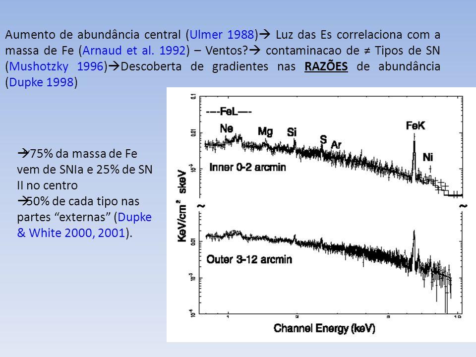 Finoguenov 1999 Problemas em aberto: Até que raio RPS é efficiente.