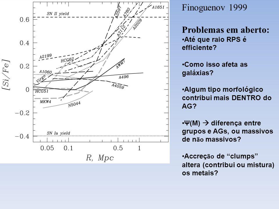 Finoguenov 1999 Problemas em aberto: Até que raio RPS é efficiente? Como isso afeta as galáxias? Algum tipo morfológico contribui mais DENTRO do AG? Ψ