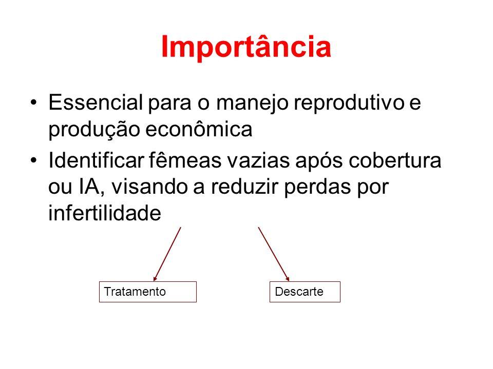 Importância Essencial para o manejo reprodutivo e produção econômica Identificar fêmeas vazias após cobertura ou IA, visando a reduzir perdas por infe