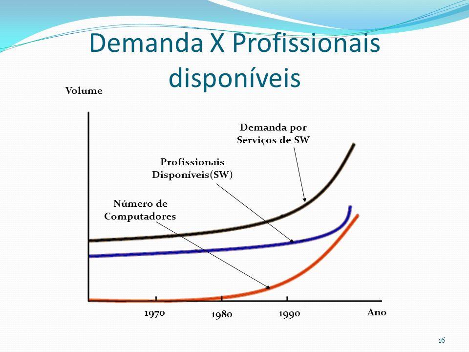 Demanda X Profissionais disponíveis Número de Computadores Profissionais Disponíveis(SW) Demanda por Serviços de SW Volume Ano 1970 1980 1990 16