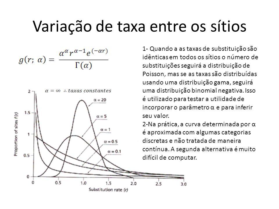 Variação de taxa entre os sítios 1- Quando a as taxas de substituição são idênticas em todos os sítios o número de substituições seguirá a distribuição de Poisson, mas se as taxas são distribuídas usando uma distribuição gama, seguirá uma distribuição binomial negativa.