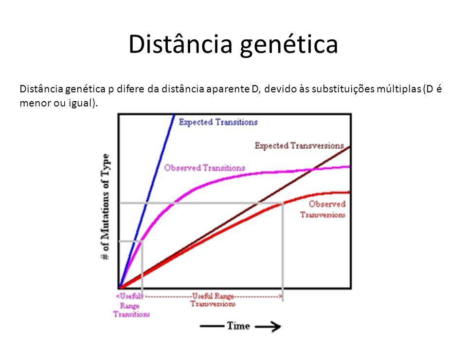 Distância genética Distância genética p difere da distância aparente D, devido às substituições múltiplas (D é menor ou igual).