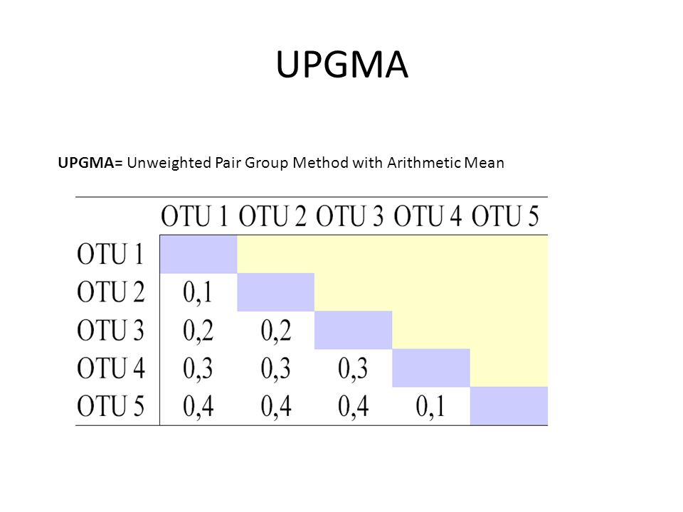 UPGMA UPGMA= Unweighted Pair Group Method with Arithmetic Mean