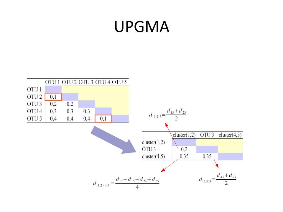 UPGMA