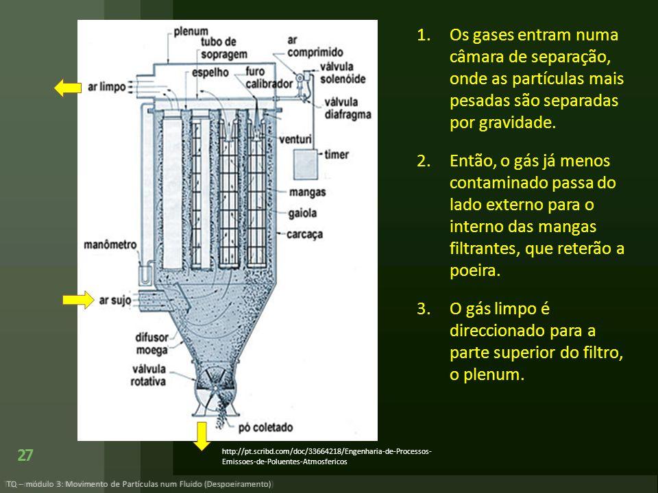 1.Os gases entram numa câmara de separação, onde as partículas mais pesadas são separadas por gravidade. 2.Então, o gás já menos contaminado passa do
