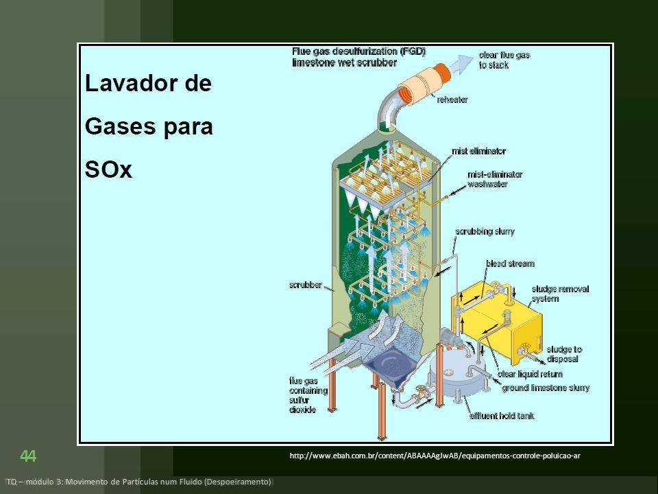 44 TQ – módulo 3: Movimento de Partículas num Fluido (Despoeiramento) http://www.ebah.com.br/content/ABAAAAgJwAB/equipamentos-controle-poluicao-ar