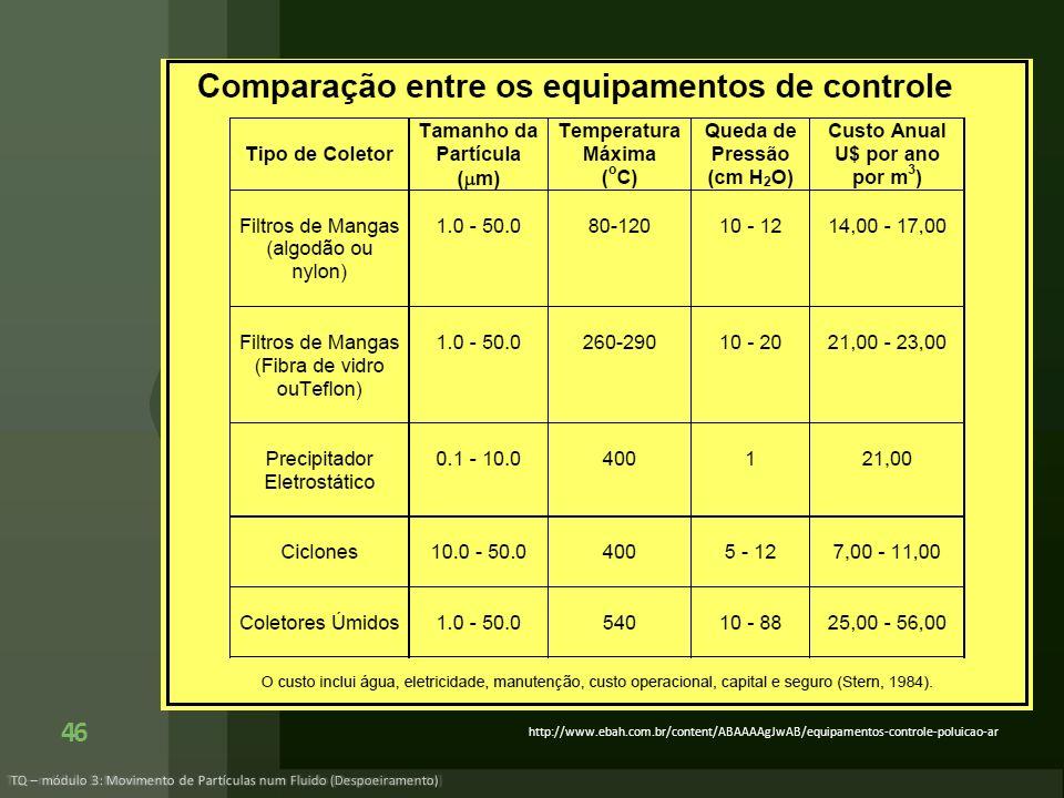 TQ – módulo 3: Movimento de Partículas num Fluido (Despoeiramento) 46 http://www.ebah.com.br/content/ABAAAAgJwAB/equipamentos-controle-poluicao-ar