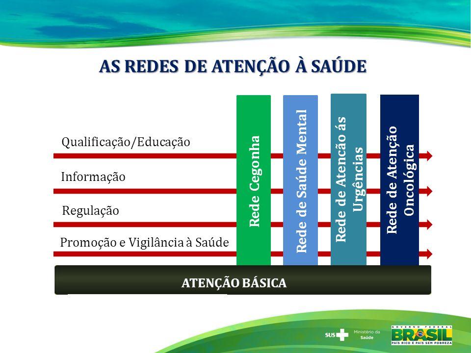 Rede Cegonha Rede de Saúde Mental Rede de Atencão ás Urgências Informação Qualificação/Educação Regulação ATENÇÃO BÁSICA Promoção e Vigilância à Saúde