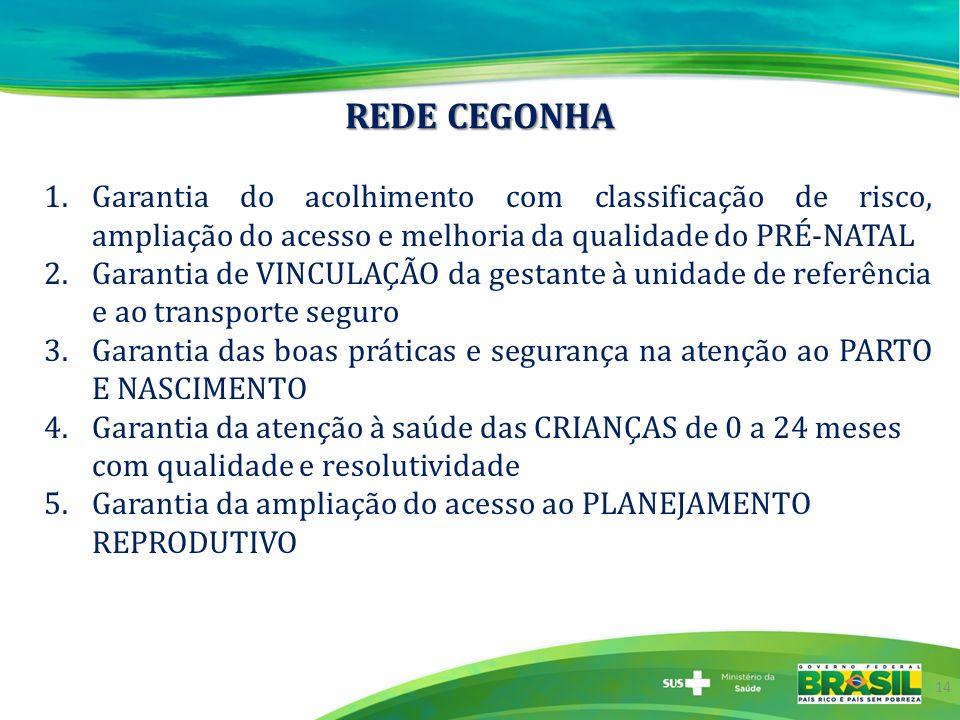 REDE CEGONHA 14 1.Garantia do acolhimento com classificação de risco, ampliação do acesso e melhoria da qualidade do PRÉ-NATAL 2.Garantia de VINCULAÇÃ