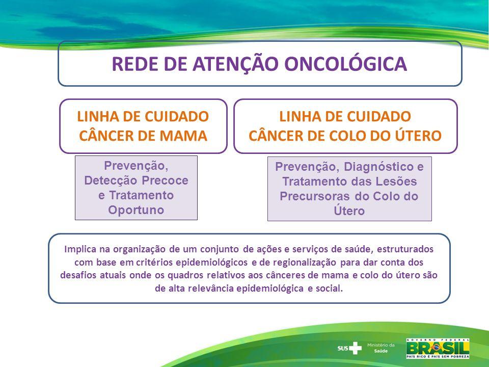 LINHA DE CUIDADO CÂNCER DE MAMA LINHA DE CUIDADO CÂNCER DE COLO DO ÚTERO Implica na organização de um conjunto de ações e serviços de saúde, estrutura