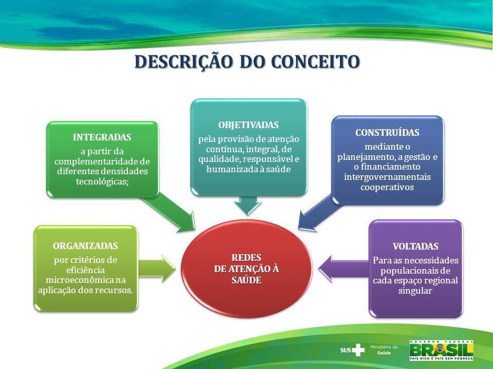 DESCRIÇÃO DO CONCEITO REDES DE ATENÇÃO À SAÚDE ORGANIZADAS por critérios de eficiência microeconômica na aplicação dos recursos. INTEGRADAS a partir d