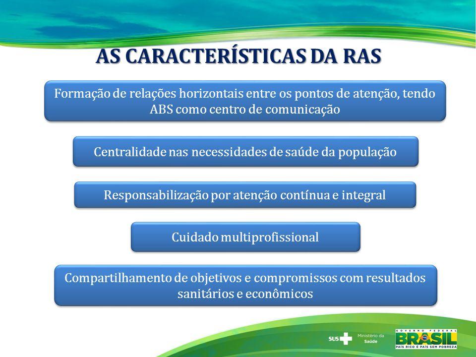 OS ELEMENTOS CONSTITUTIVOS DA RAS Operacionalização da RAS se dá pela interação dos seus elementos constitutivos.